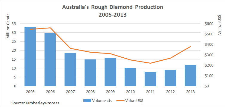 Diamond Price Chart Australia