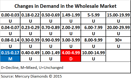 b2ap3_thumbnail_Changes-in-demand-in-the-wholesale-market---May-2015.png