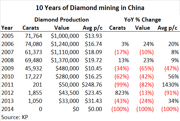 b2ap3_thumbnail_China-diamond-production-2005-2014.png