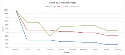 b2ap3_thumbnail_Ehud-Laniado---Value-By-Diamond-Shape.png