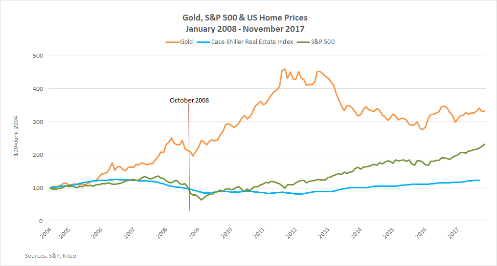b2ap3_thumbnail_Gold-Stocks-US-home-prices-January-2008---November-2017.png