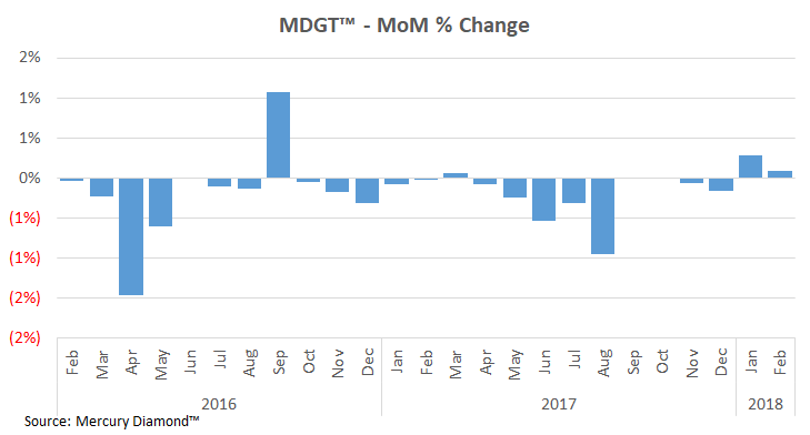 b2ap3_thumbnail_Index-change-MoM-Feb-2018.png