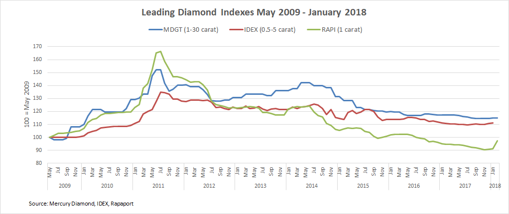 b2ap3_thumbnail_Leading-Diamond-Indexes-May-2009---Feb-2018.png