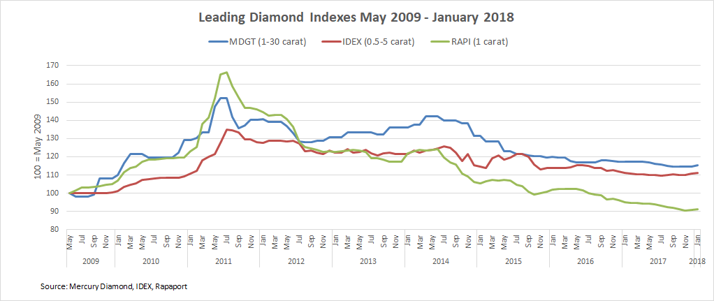 b2ap3_thumbnail_Leading-Diamond-Indexes-May-2009---Jan-2018.png