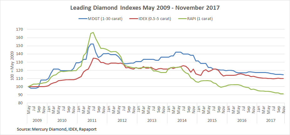 b2ap3_thumbnail_Leading-Diamond-Indexes-May-2009---November-2017.png