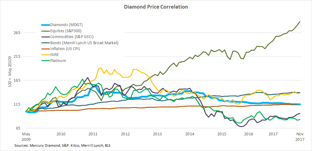 b2ap3_thumbnail_Polished-Diamond-Price-Correlation.png
