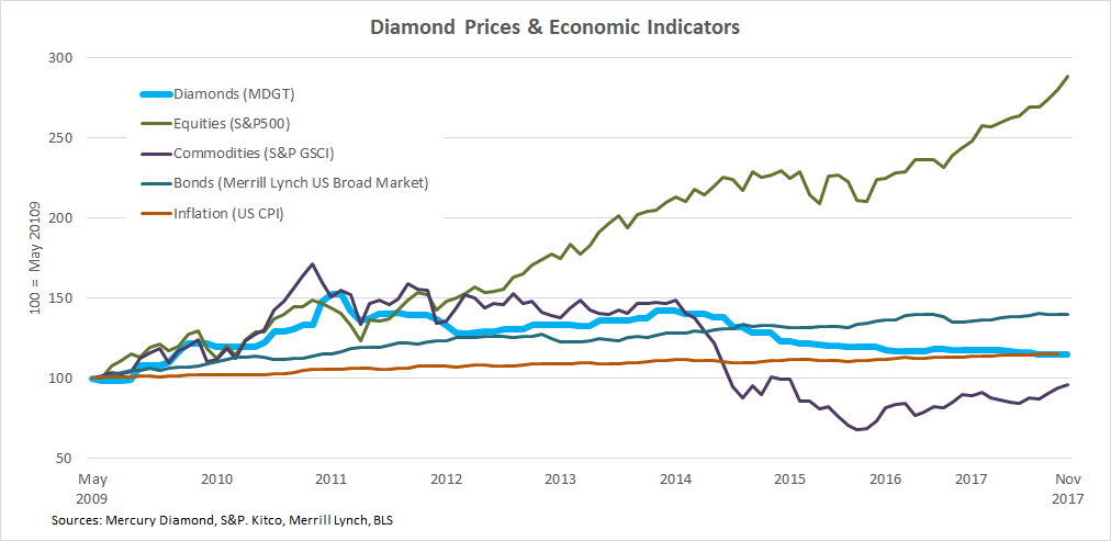 b2ap3_thumbnail_Polished-Diamond-Prices-vs-economic-indicators.png