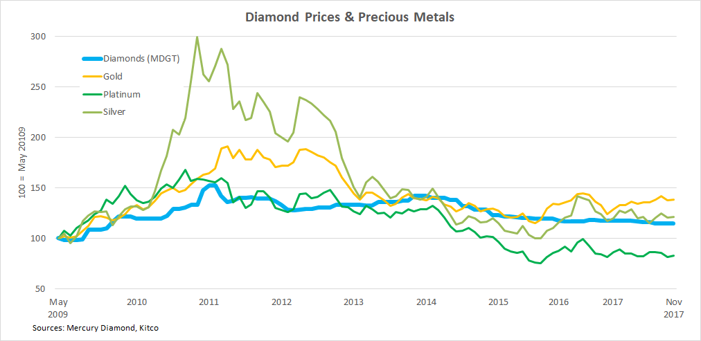b2ap3_thumbnail_Polished-Diamond-Prices-vs-precious-metals.png