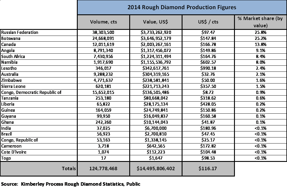 The Worlds Biggest Diamond Producers Latest News - Top ten poorest country in the world 2015