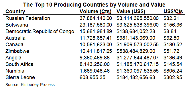 Worlds Top DiamondProducing Countries Latest News - Top 100 richest countries in the world 2015